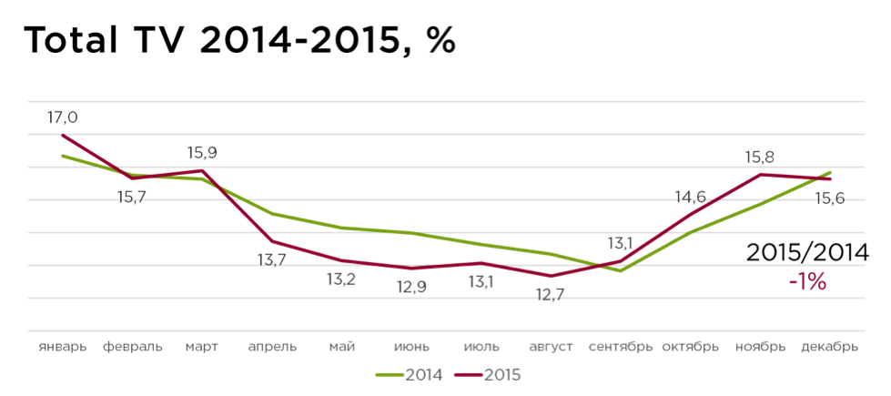 Источник: TNS CA, 6+ Казахстан, 2014-2015, 07-25, Rtg%