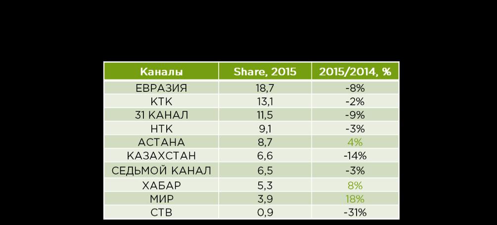 Источник: TNS CA, 6+ Казахстан, 2014-2015, 07-25, Share