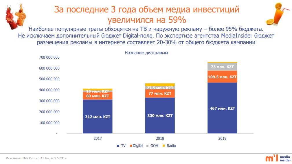 объёмы рекламы энергетиков казахстана