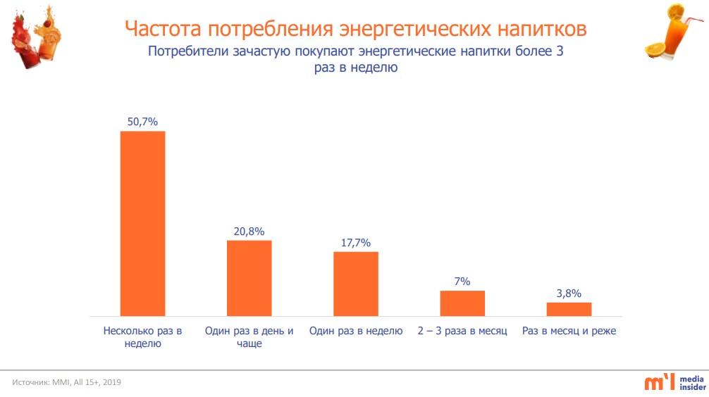 частота потребления энергетиков казахстана