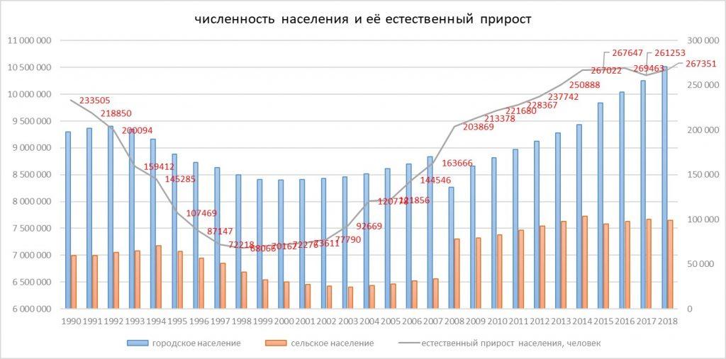 прирост численности населения Казахстана
