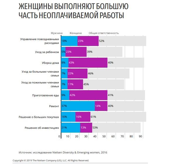 занятость женщин