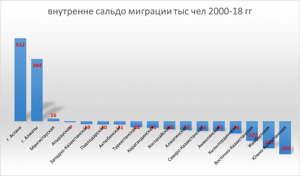 внутренне сальдо миграции по областям и городам Казахстана