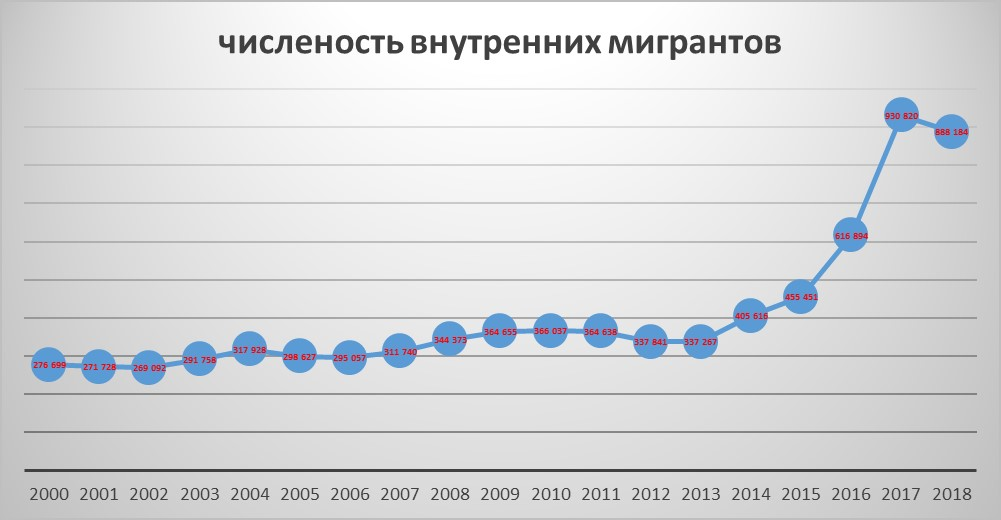 рост числа внутренних мигрантов Казахстана