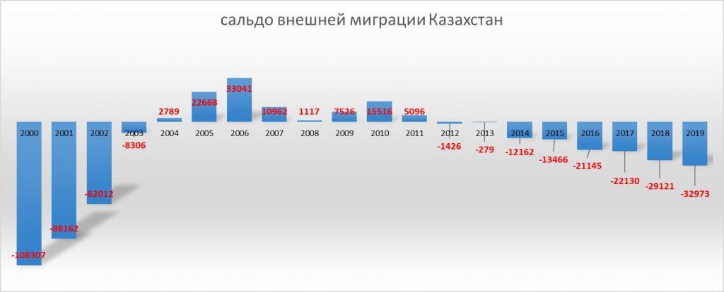 Сальдо внешней миграции Казахстана