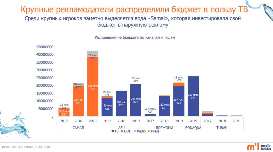 крупнейшие рекламодатели питьевой и минеральной воды казахстана