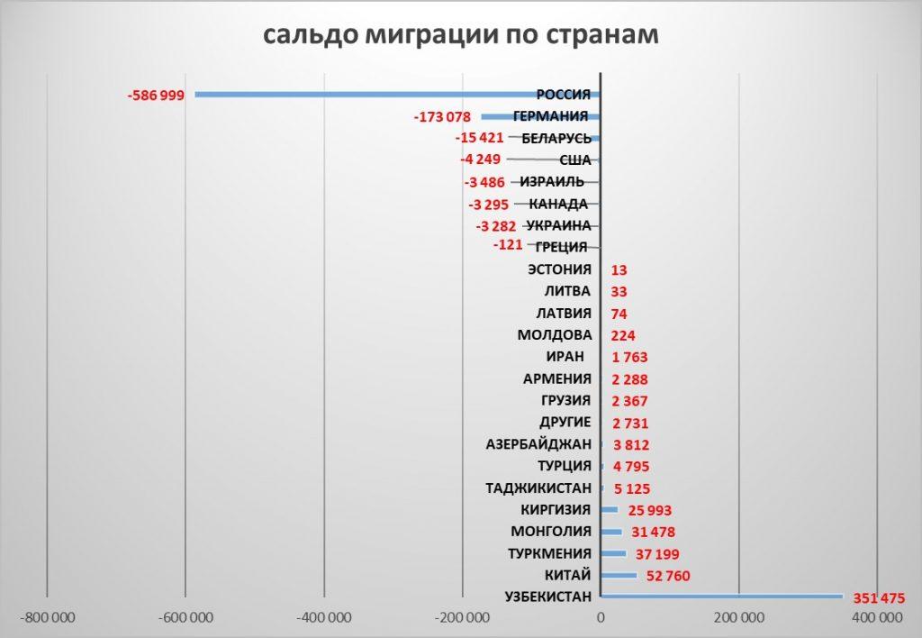 сальдо внешней миграции Казахстана по странам выбытия