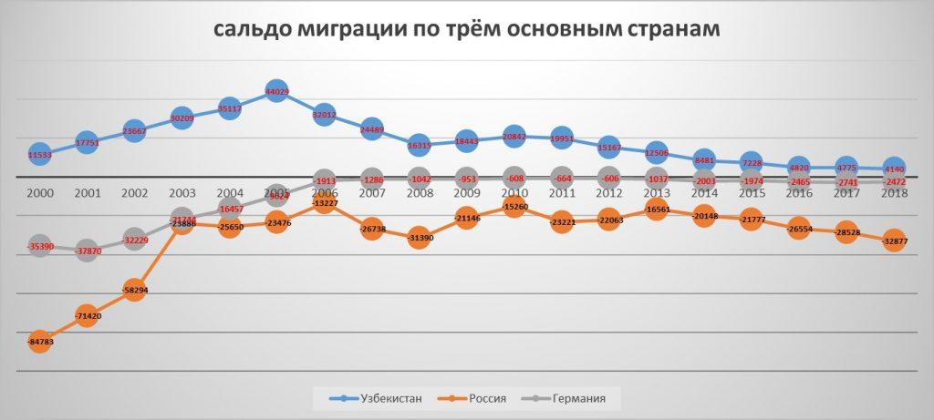 Сальдо миграции Казахстана по России, Германии и Узбекистану