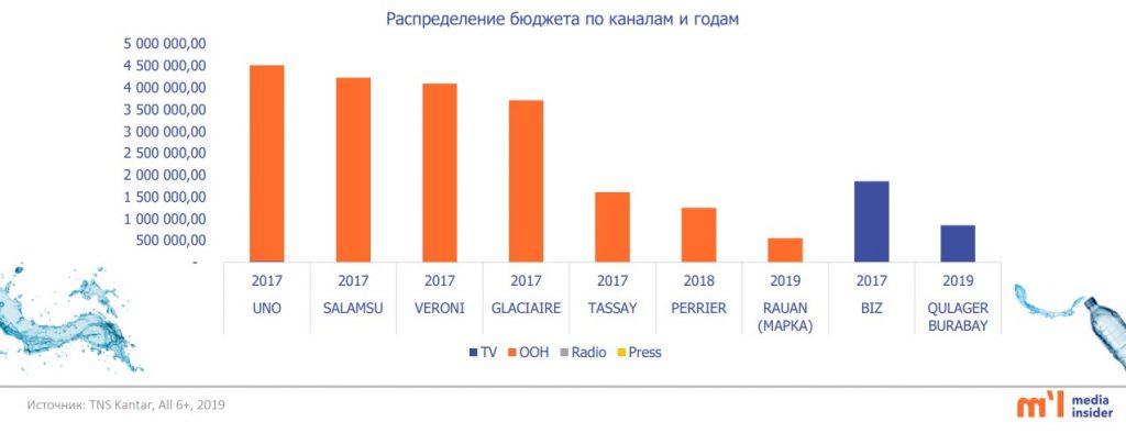 распределение бюджета среди рекламодателей минеральной и питьевой воды казахстана