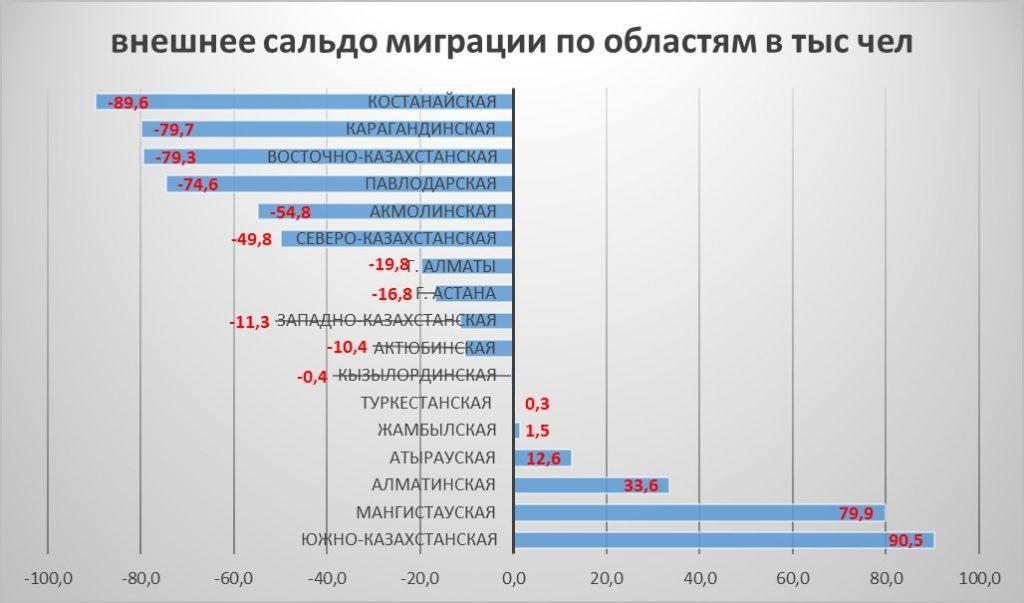 внешнее сальдо миграции Казахстана по областям и городам