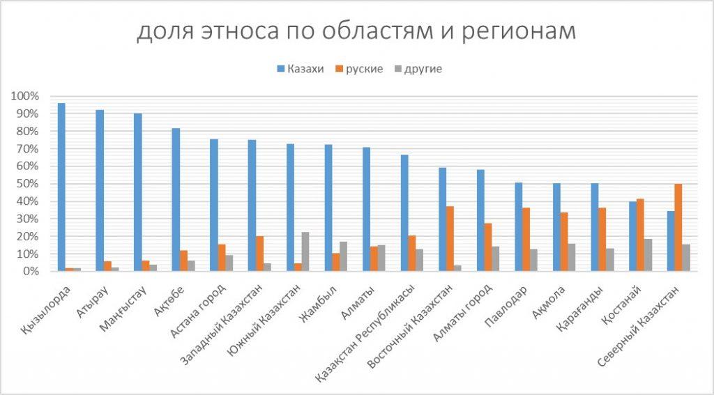доля этноса по регионам Казахстана 2019