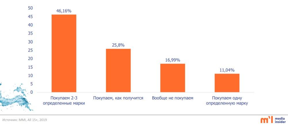 частота потребления минеральной и питьевой воды казахстан