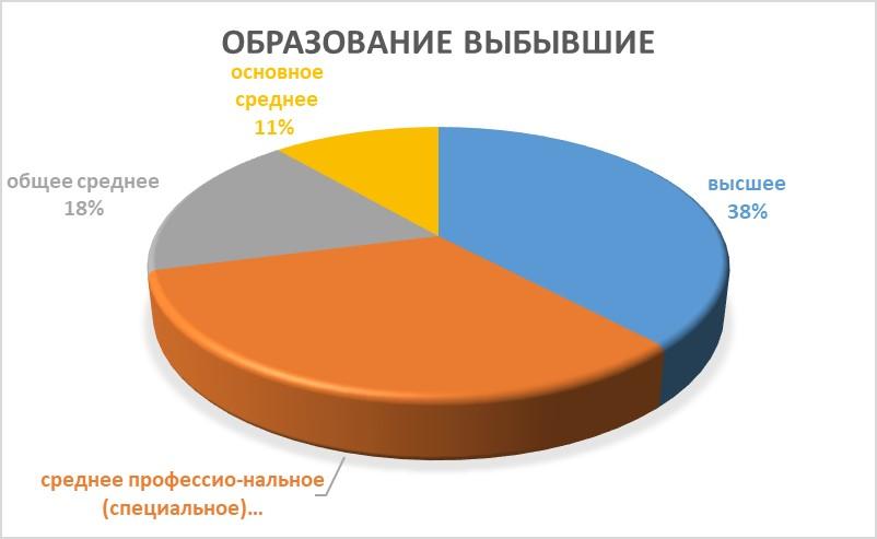статистика образования имигрантов Казахстана