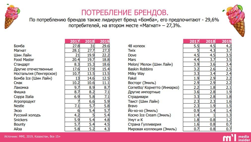 потребление брендов мороженного казахстан