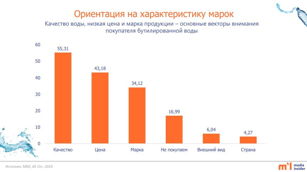 ориентация на характеристику марок при покупке минеральной и питьевой воды казахстан