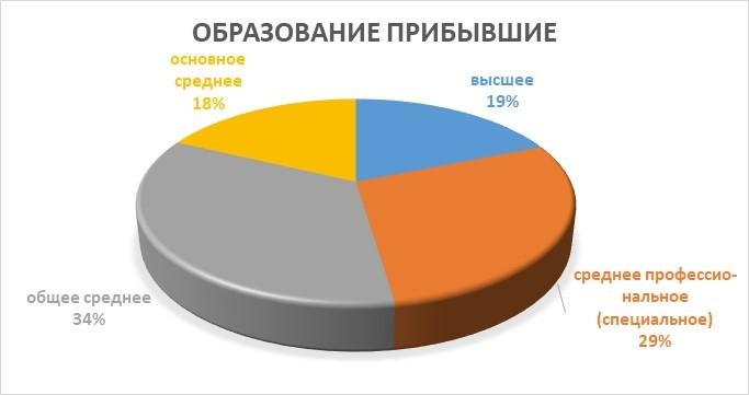 статистика эмигрантов Казахстана