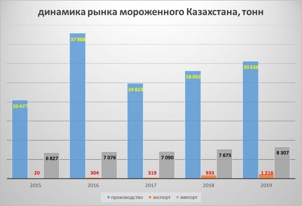 динамика рынка мороженного Казахстана