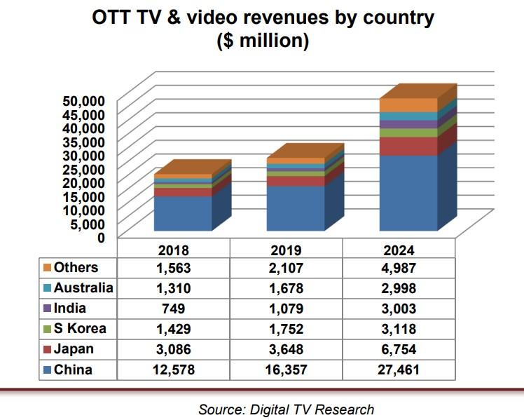 рост объёмов продаж OLV рекламы в Азии