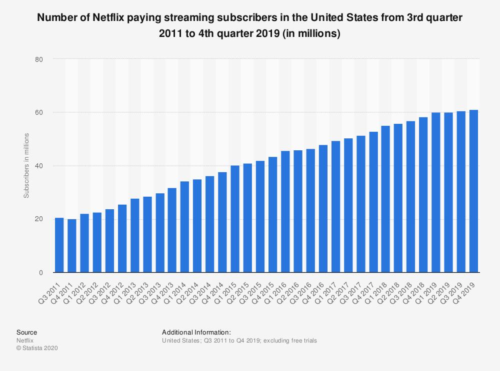 рост числа абонентов Netflix в США
