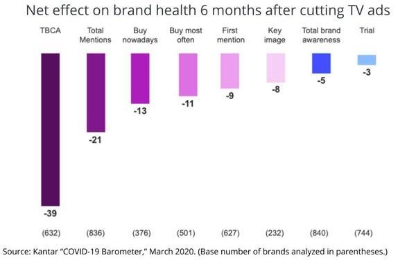 здоровье брендов